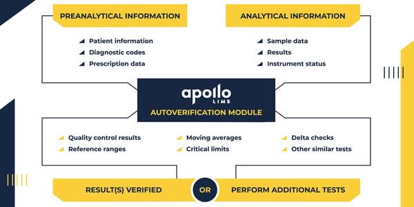 ApolloLIMS autoverification solution